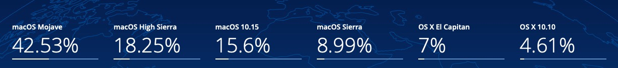 image of macos stats