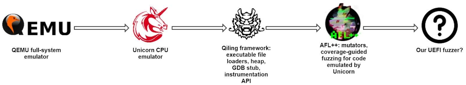 Figure 12 - the roadmap to the UEFI fuzzer