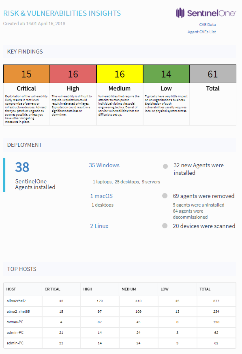 SentinelOne Unveils Risk and Vulnerability Management for