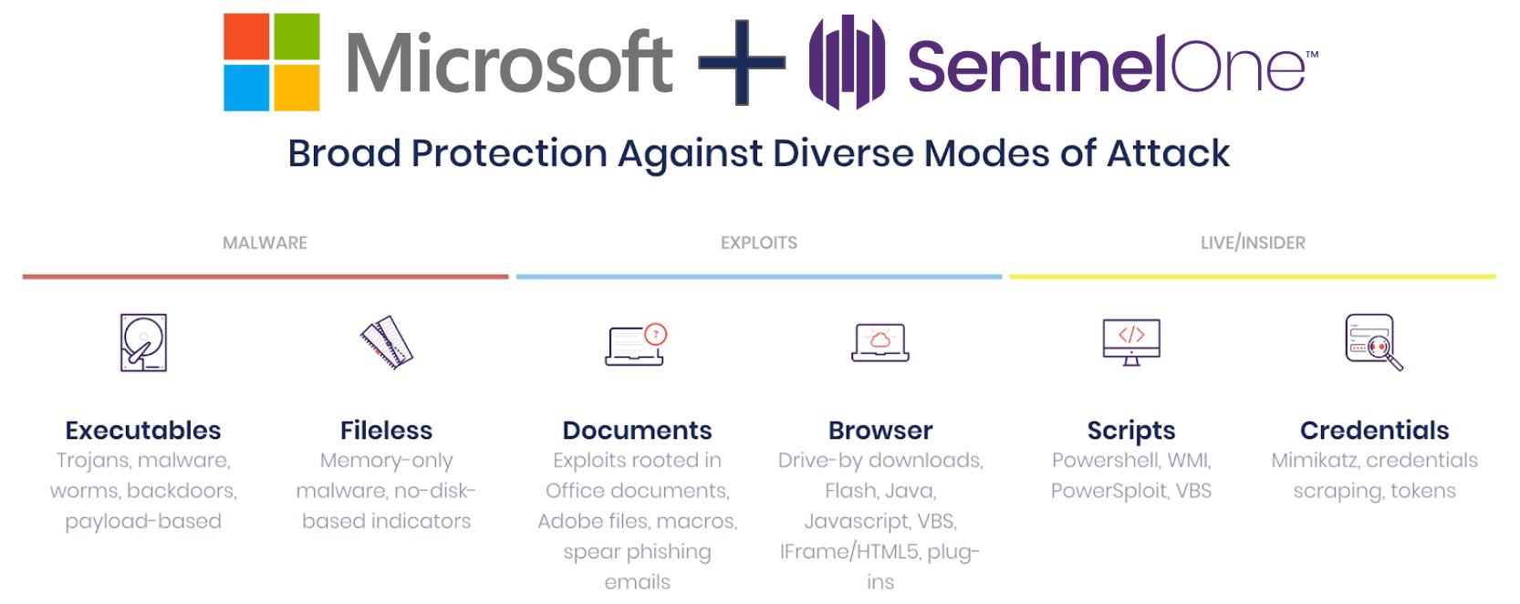 SentinelOne and Windows Defender ATP Integration