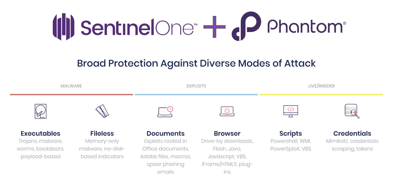 SentinelOne and Phantom Integration