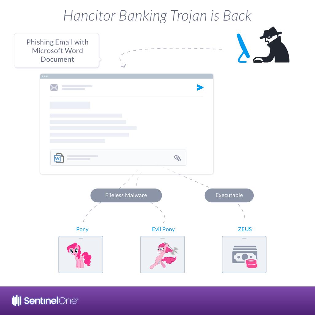 Hancitor - Troyano bancario vuelve, usando documento de Word adjunto Hancitor-banking-trojan-is-back