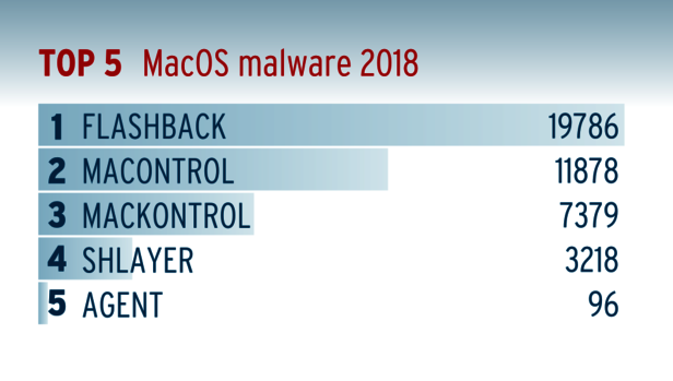 Automated macOS malware submissions