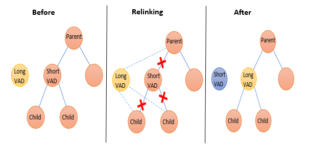A diagram image of the before, relinking, and after effect of the VAD.
