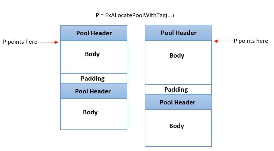 An illustration image of a pool allocation, with (right) and without (left) PoolBloater.