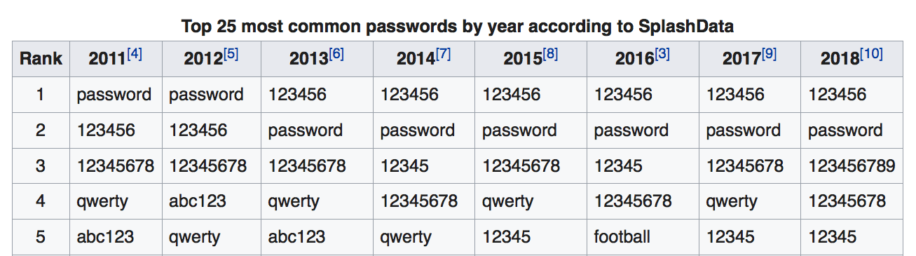 top 5 popular passwords