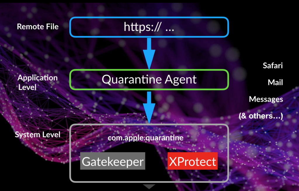 A screenshot image of Gatekeeper Quarantine