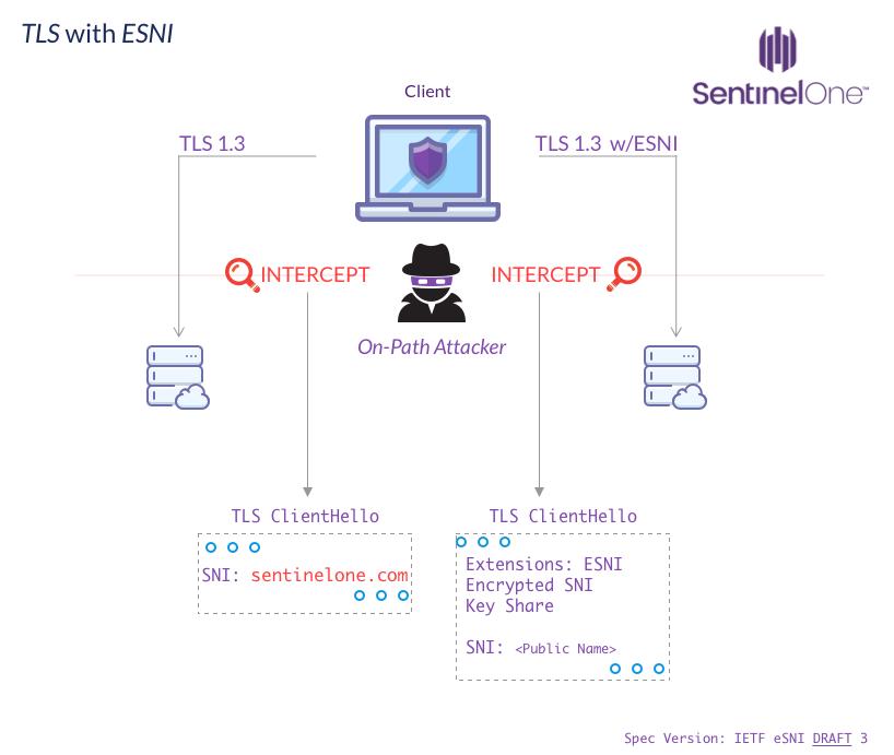 image of TLS with ESNI