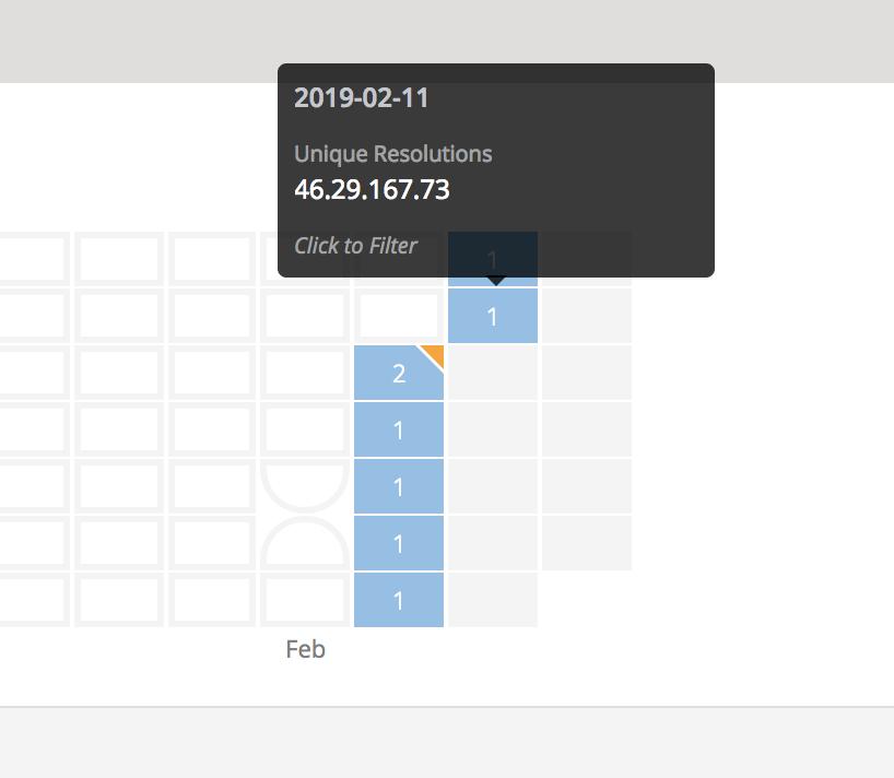 Image of Using RiskIQ to check DNS