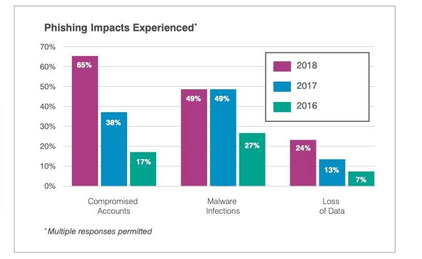 image of impact from phishing attacks