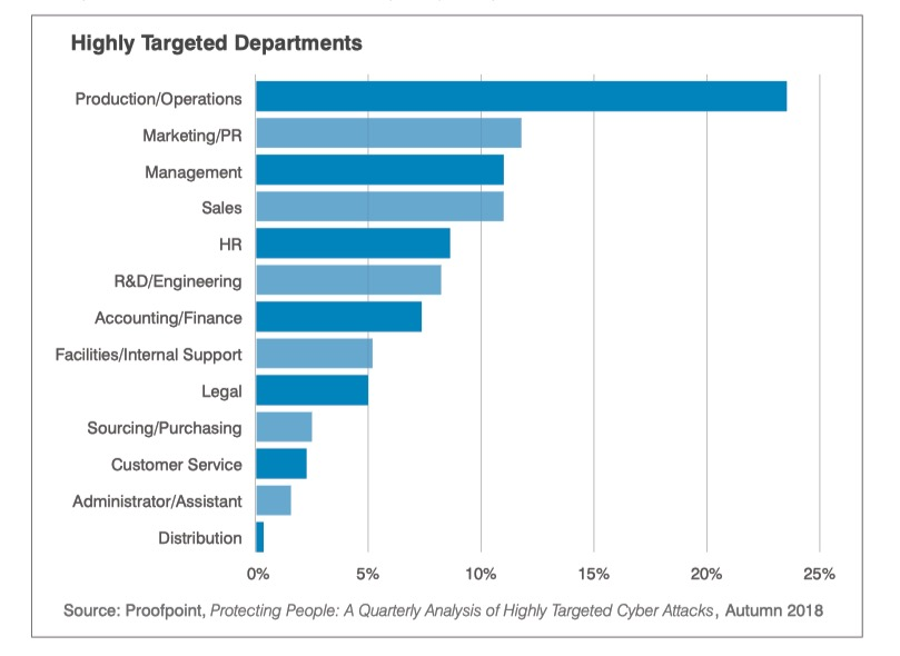 image of targeted departments in phishing attacks