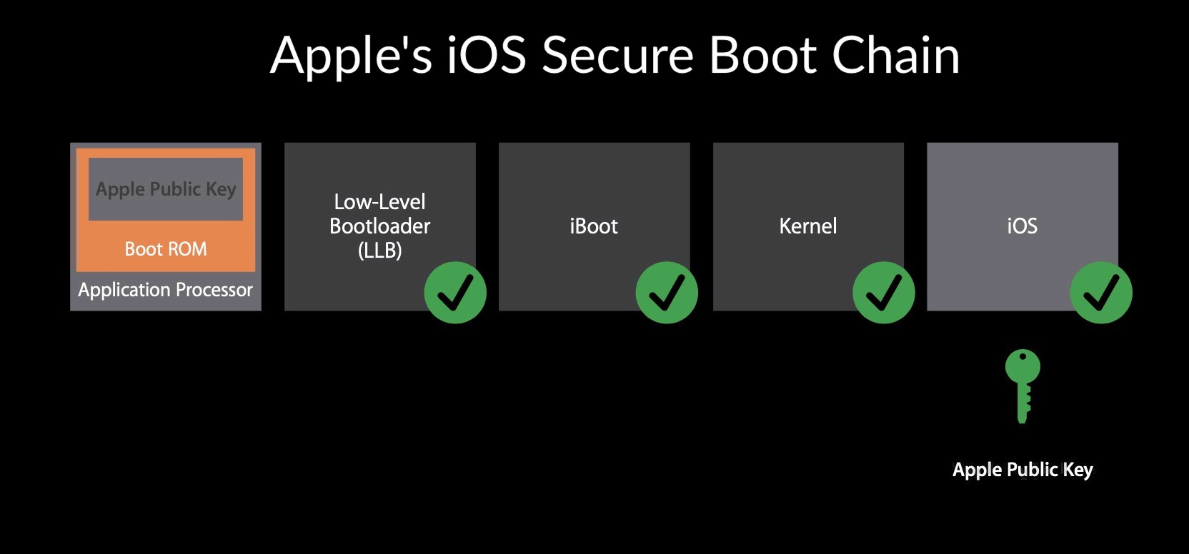 image of ios secure boot chain
