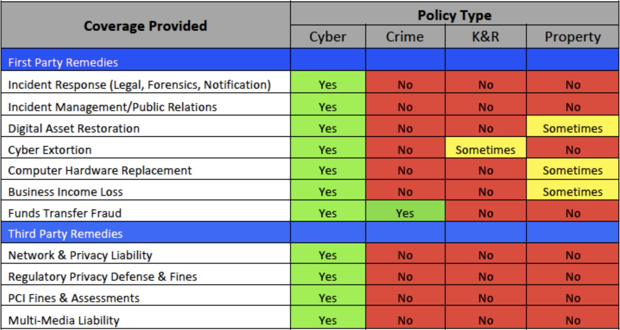 image table showing cyber insurance coverage and policy types