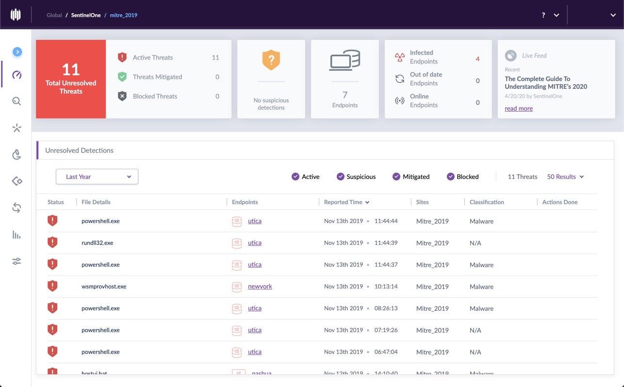 SentinelOne contextualises data into 11 alerts