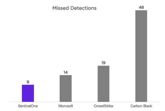 SentinelOne missed least detections in test